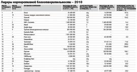 """Лидеры корпоративной благотворительности - 2010 (полный список см. в печатной версии """"Ведомостей"""")."""