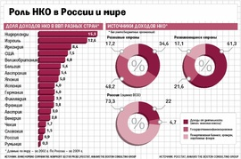 """Роль НКО в России и мире (полную версию см. в печатной версии """"Ведомостей"""")"""