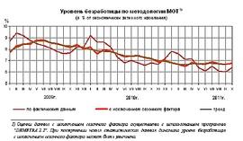 Динамика уровня безработицы в России (Росстат)
