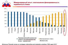 В каких странах выдают ипотеку с фиксированной ставкой, а в каких - с переменной?