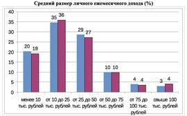Средний размер личного ежемесячного дохода (%)