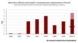 Вложения в коммерческую недвижимость России, 2004 -2011 гг