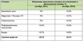 Рост зарплатных индексов в сентябре 2010 и 2011 гг (Superjob.ru)