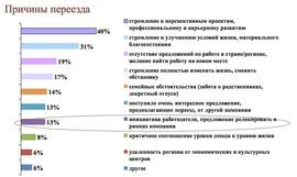 "Оценка переезда, перспективы релокации (""Анкор"")"