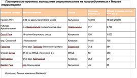 Планируемые проекты на присоединяемых к Москве территориях