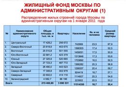 Жилищный фонд Москвы по административным округам на 1 января 2011 г.