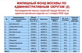 Жилищный фонд Москвы по административным округам на 1 января 2000 г.
