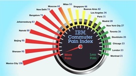 Данные IBM Commuter Pain Survey