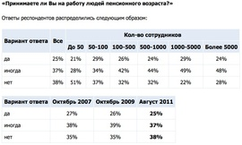 Принимаете ли Вы на работу людей пенсионного возраста? (Superjob.ru)