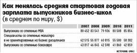 Как менялась стартовая зарплата выпускников МВА за последние годы (Graduate Management Admission Council)