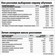 Как россияне выбирают страну обучения? (FT)