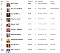 The Forbes 400 The Richest People in America