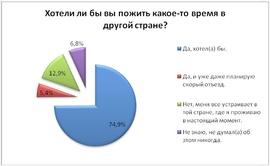 Хотели бы вы пожить жругой стране? (Free-lance.ru)