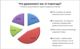 Что удерживает вас от переезда? (Free-lance.ru)