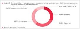 """Согласны ли вы с утверждением, что российское кино уступает фильмам США по качеству сюжетов, оно менее интересное и захватывающее? (Movie Research. """"Ромир"""")"""