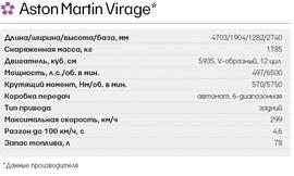 Технические характеристики Aston Martin Virage