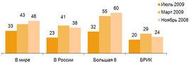 Доля респондентов, полагающих, что экономическая ситуация в их странах в ближайшие три месяца ухудшится, (%)