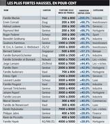 Состояния россиян в Швейцарии в 2010 г. стремительно росли