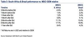 Фондовые рынки ЮАР и Бразилии выиграли от проведения Чемпионата по футболу в этих странах