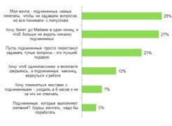 Что боссы хотели бы загадать, если бы подчиненный мог выполнить одно желание? (HeadHunter.ru)