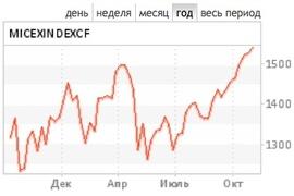 Индекс ММВБ продолжил рост в ожидании $1 трлн от ФРС