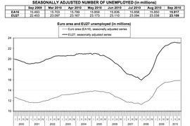 Динамика численности безработных в 27 странах Евросоюза и 16 странах зоны евро (в млн. человек, Eurostat)