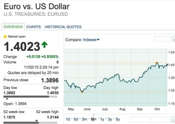 Евро быстро восстановился относительно доллара на ожиданиях вливания ликвидности ФРС США