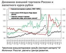 Динамика внешней торговли и курса рубля
