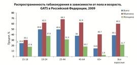 Доля курящих в различных возрастных группах (ВОЗ)