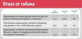 Россияне пытаются бросить курить (ВОЗ)
