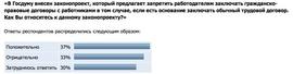 «В Госдуму внесен законопроект, который предлагает запретить работодателям заключать гражданско-правовые договоры с работниками в том случае, если есть основание заключать обычный трудовой договор. Как Вы относитесь к данному законопроекту?» (Superjob.ru)