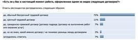 «Есть ли у Вас в настоящий момент работа, оформленная одним из видов следующих договоров?» (Superjob.ru)