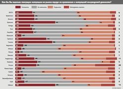 Как оценивают перемены на рынке труда в своих странах жители Европы, Азии и Америки (Synovate)