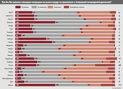 Как оценивают ситуацию на рынке труда жители Европы, Азии и Америки (в % опрошенных, Synovate)