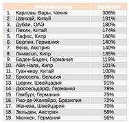 Прирост запросов на бронирование на сайте Hotels.com в России в октябре 2010 г. по сравнению с октябрем 2009г.