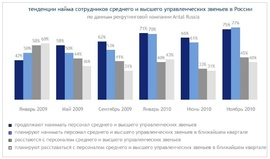 Доля компаний, нанимавших или увольнявших менеджеров среднего и высшего звена в России (Antal Russia)