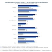 Доля компаний, нанимавших или увольнявших менеджеров среднего и высшего звена в странах БРИК, США, Украины и Чехии (Antal Russia)