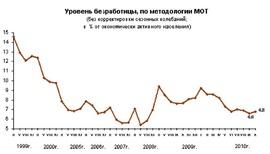 Динамика численности работников и безработных за период с начала 2007 по ноябрь 2010 гг. в % экономически активного насления (Росстат)