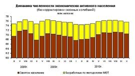Динамика численности занятых и безработных граждан России (Росстат, млн человек)