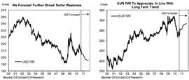 Прогноз индексов доллара и евро (курсов к корзине валют стран - торговых партнеров)