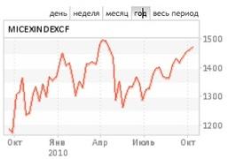 Индекс ММВБ может взять передышку после роста последних недель
