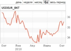 Евро восстанавливает потери (курс к рублю на ММВБ)