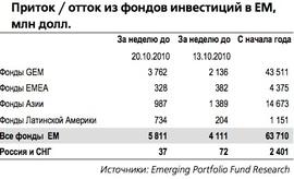 Динамика средств фондов