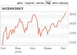 Индекс ММВБ восстанавливается после провала весны-лета 2010 г.