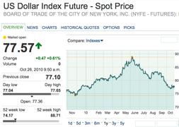 Индекс доллара (курс к корзине валют стран - торговых партнеров США)