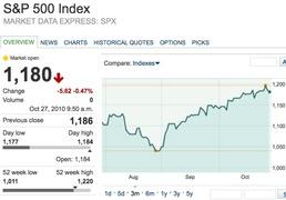Ралли на фондовом рынке под угрозой