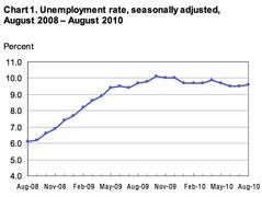 Динамика уровня безработицы в США (dol.gov)