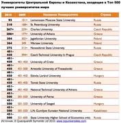 Университеты Центральной Европы и Казахстана, входящие в Топ 500 лучших университетов мира по версии QS World University Rankings 2010