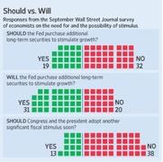 Итоги опроса экономистов WSJ