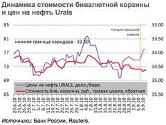 Динамика стоимости валютной корзины и цен на нефть